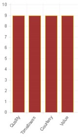 Homepro-Box-Chart